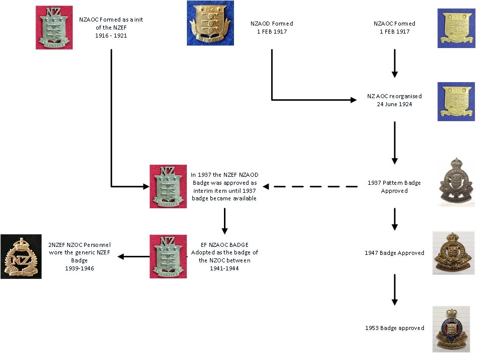 Evolution of the Ordnance badge