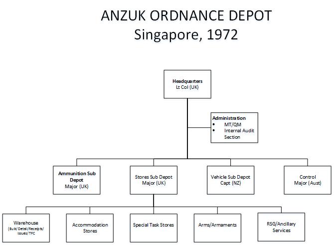 ANZUK ORG CHART