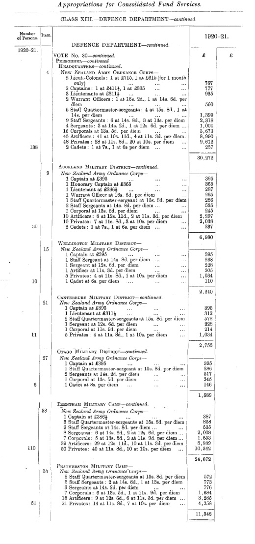 NZAOC appropriations year ending 31 March 1921