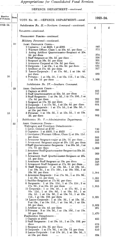 NZAOC appropriations year ending 31 March 1924