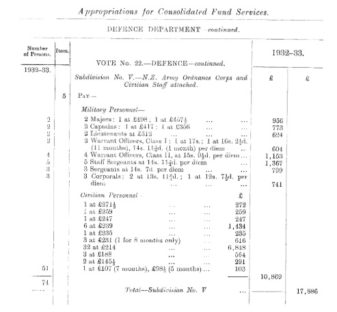 NZAOC appropriations year ending 31 March 1933