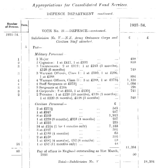 NZAOC appropriations year ending 31 March 1934